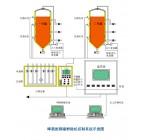 发酵设备自动控制系统